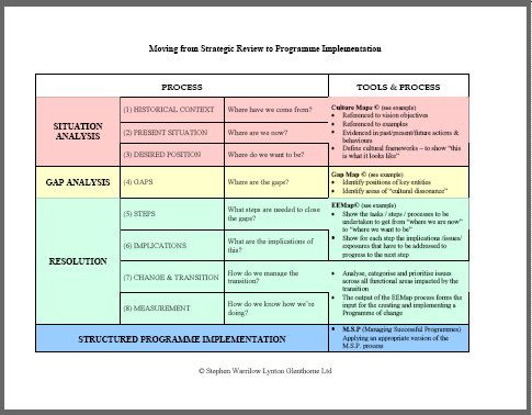 Change Management Strategy Plan Template  Google Search