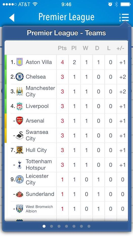 Top Of The League Aston Villa Villa Aston