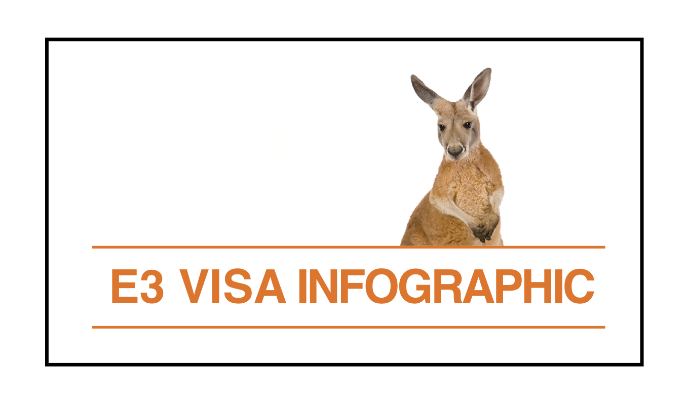 A simple infographic that explains the E3 visa for