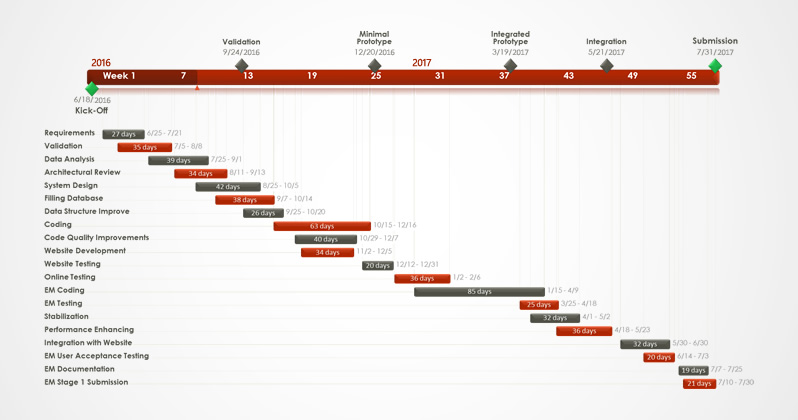 examples of gantt charts and timelines chart office timeline