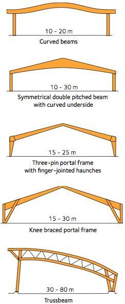 Glulam Portal Frame Google Search Desain Arsitektur Tenda