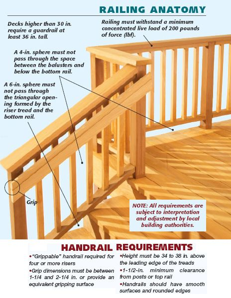 simple graphic showing handrail and stair railing building code