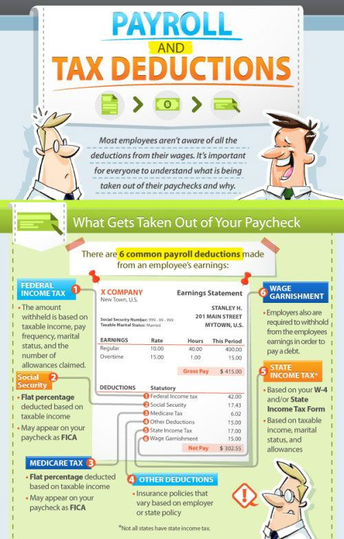 Payroll Income Tax Deductions Infographic O4cbr14b Jpg 500 783 Tax Deductions Payroll Learning Courses