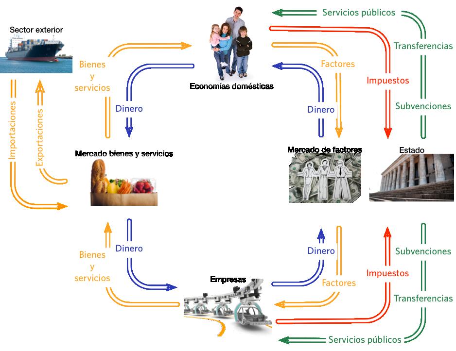 Flujo circular de la renta economa turstica pinterest flujo circular de la renta ccuart Choice Image