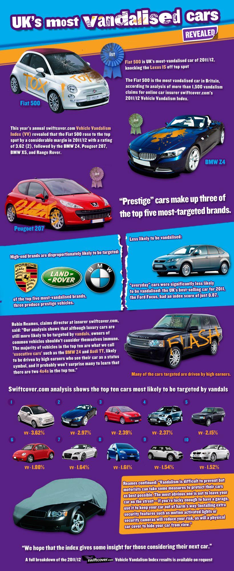 Swiftcover Com S Vehicle Vandalism Index Fiat 500 Bmw Range