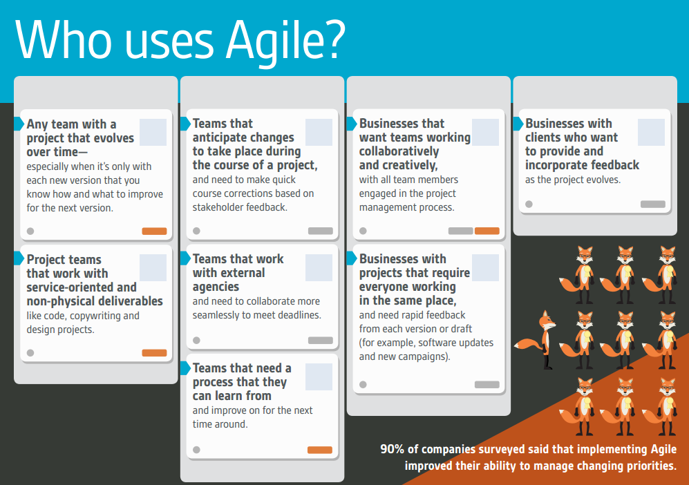 Should Your Team Use An Agile Process To Manage Projects