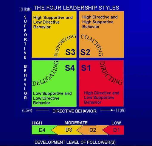 Situational Leadership by Ken Blanchard | All Things Human ...
