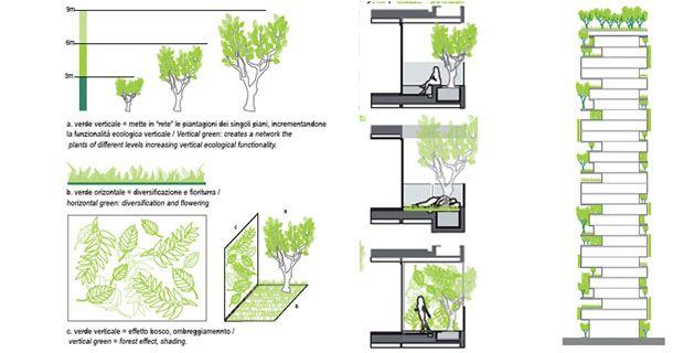 bildergebnis f r bosco verticale grundriss laubengang future vision housing 39 16 pinterest. Black Bedroom Furniture Sets. Home Design Ideas