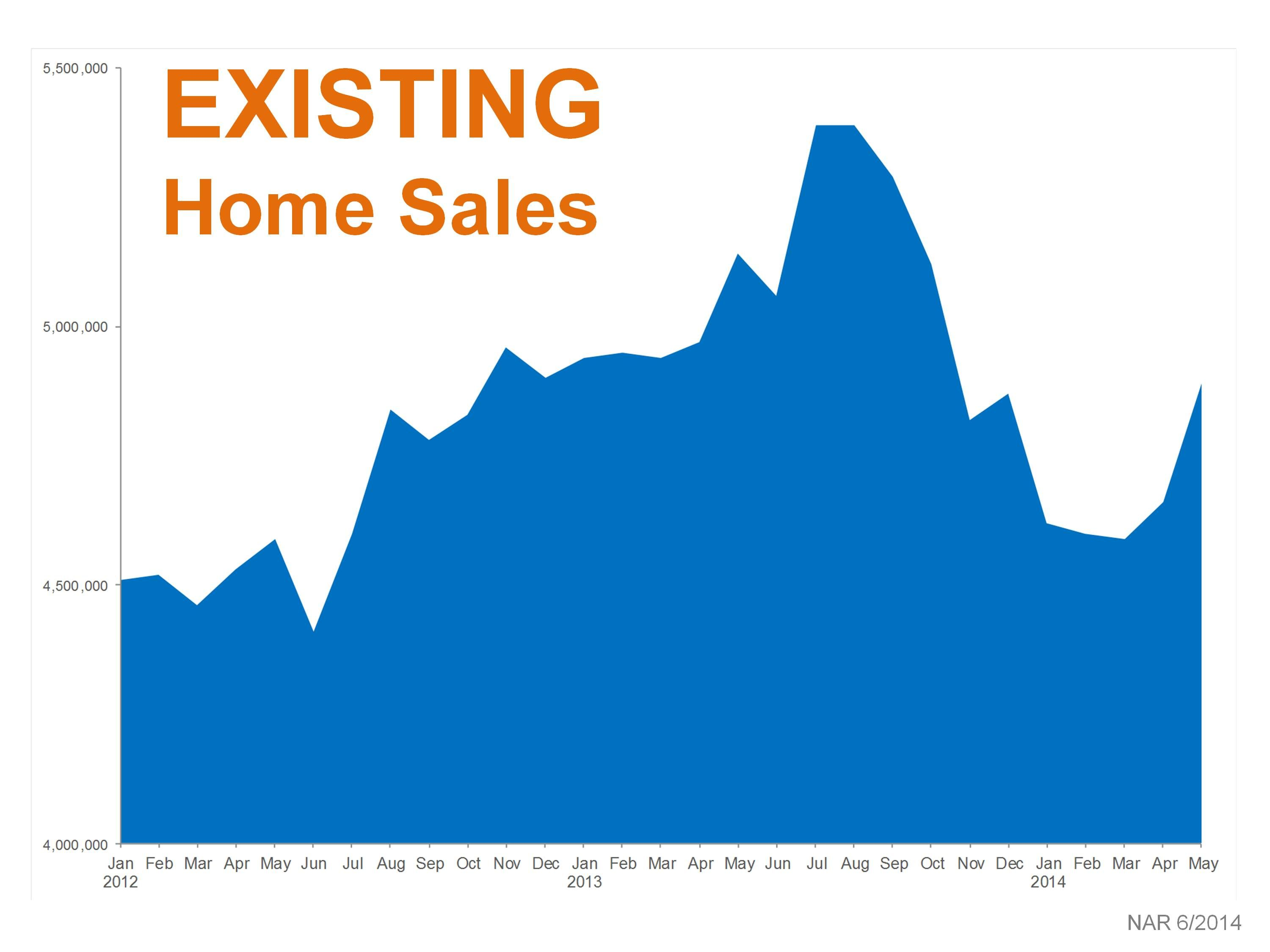 Existing home sales realestate homes weston