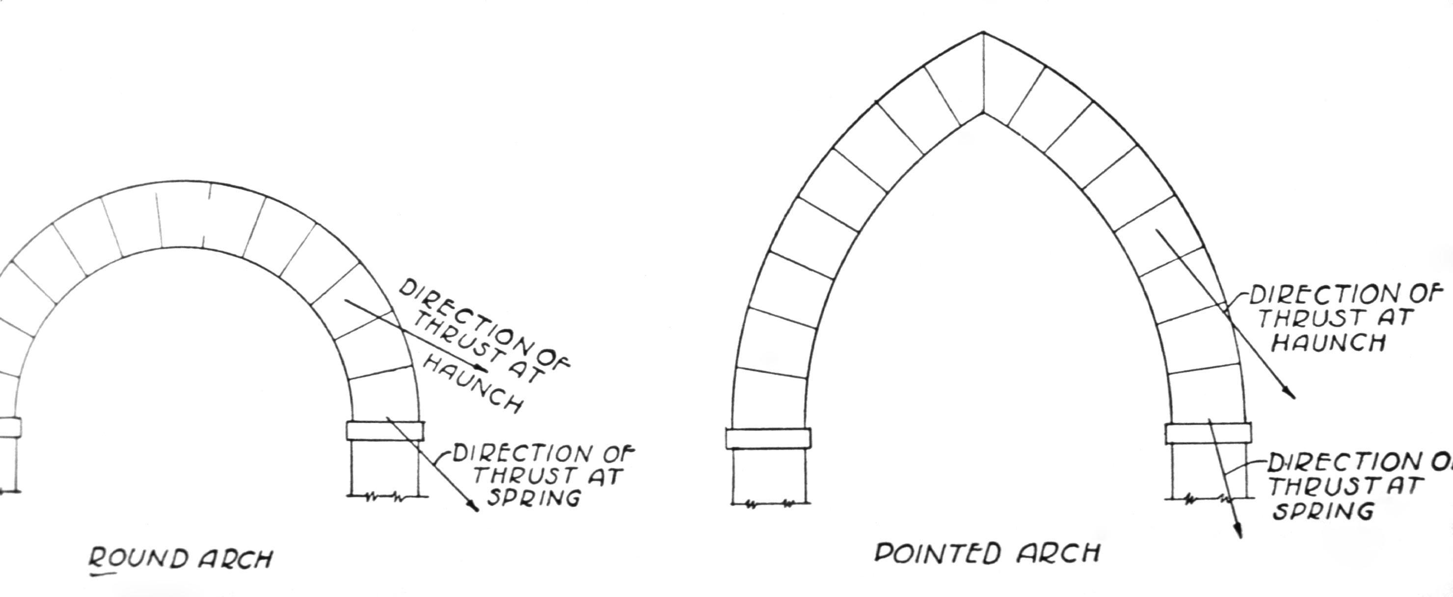 Gothic Architecture Pointed Arch Fcaedf Z Modern Concept