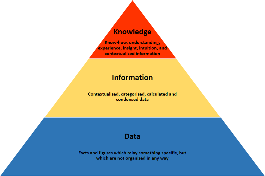 Image result for Difference between Data, Information, and Knowledge
