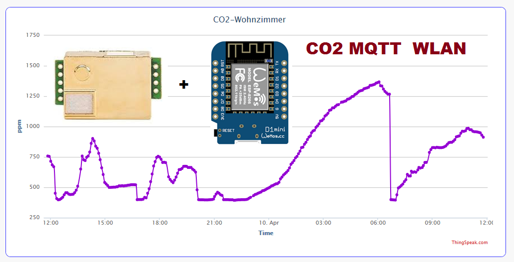 co2 sensor selbst bauen bauanleitung f r co2 messger t mit wlan mqtt anbindung an smarthome f r. Black Bedroom Furniture Sets. Home Design Ideas