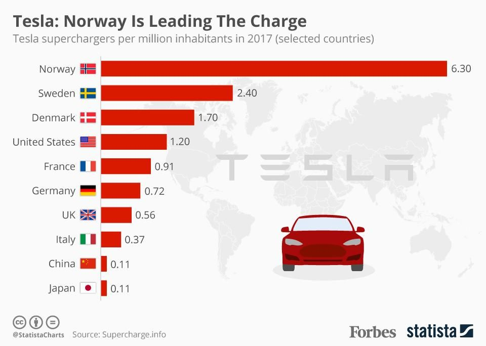 Electric Car Incentives >> Tesla Norway Is Leading The Charge Infographic Norway