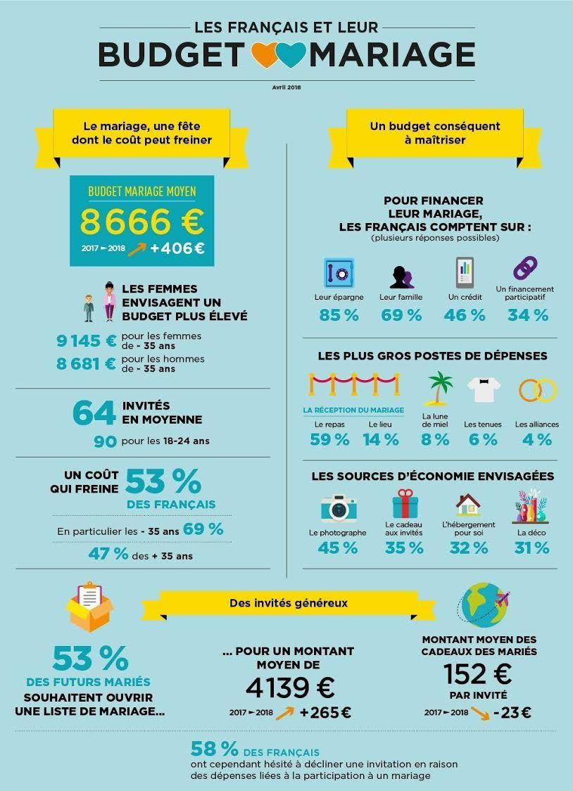 Budget mariage des Français : tout ce quil faut savoir se trouve dans cette infographie