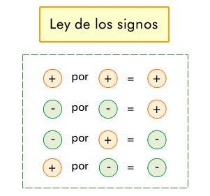 Operaciones Con Números Enteros Educacion Matematicas Matematicas Aplicadas Signos Matematicos