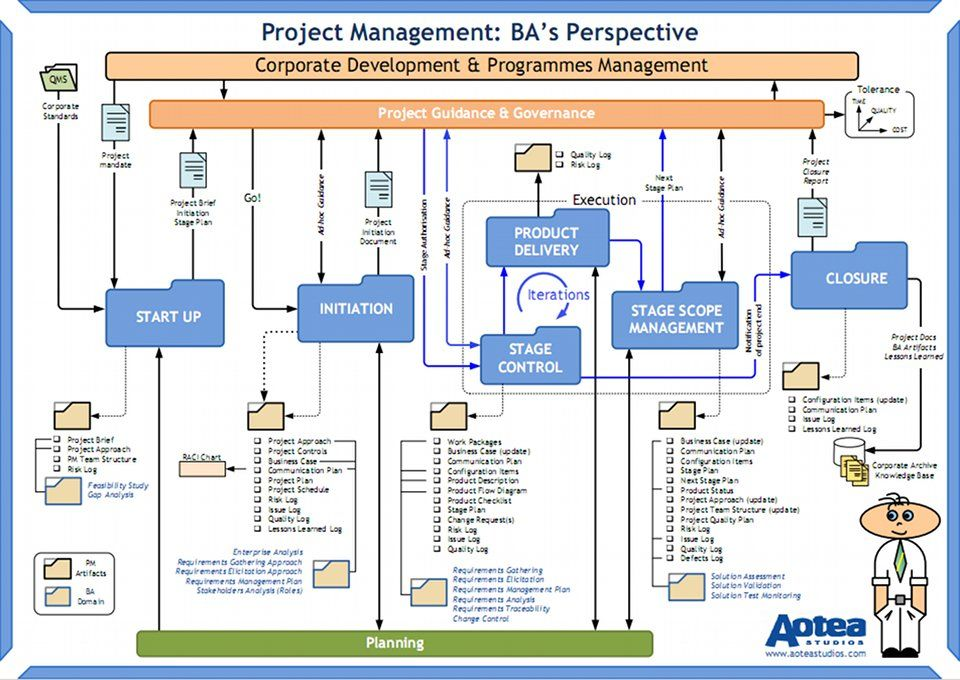 Business Analysis Illustrated  A    Project Management