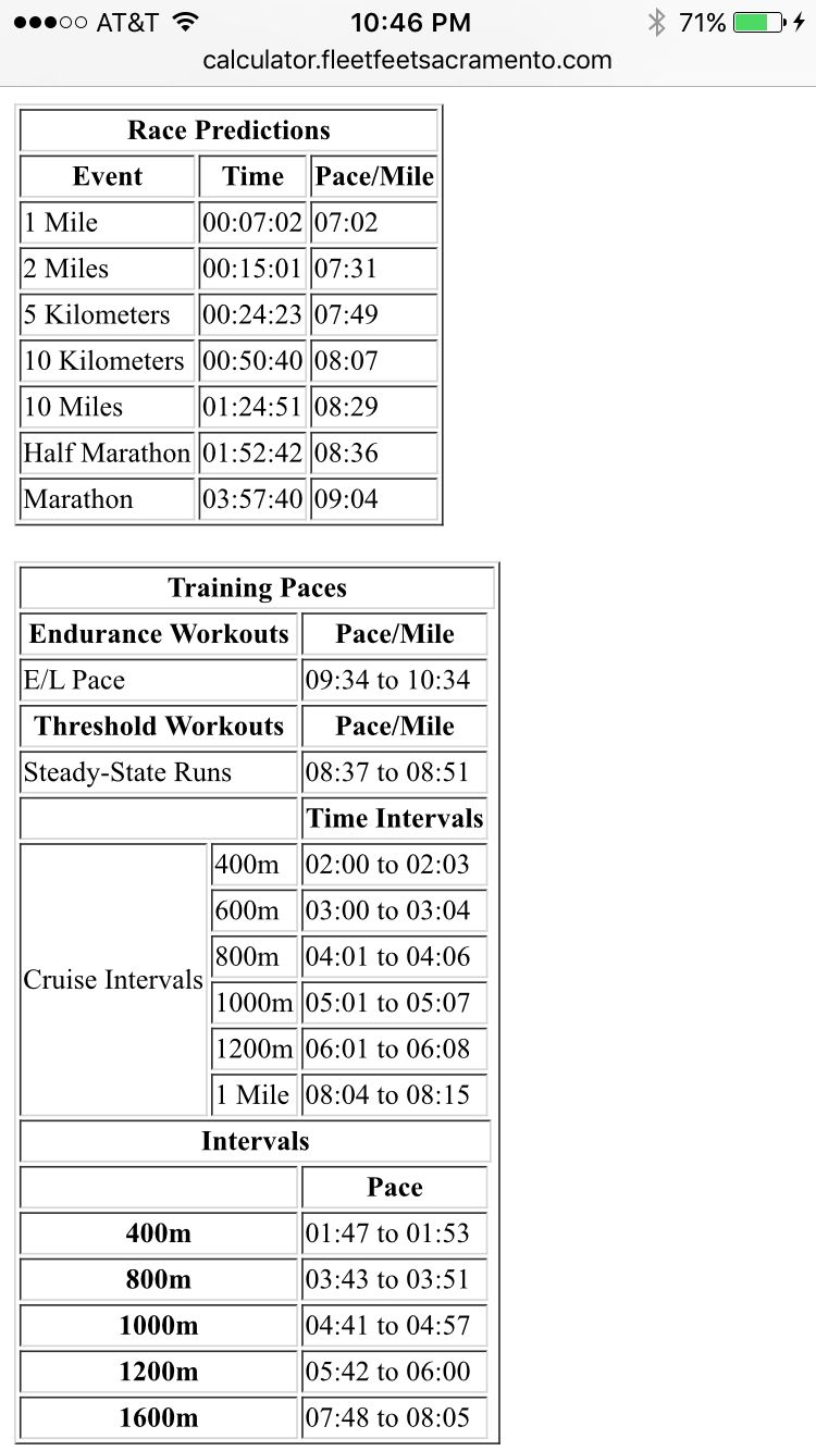 Pace Chart After 1:52:42 Half
