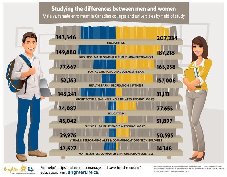 The Gender Gap male vs. female students at Canadian