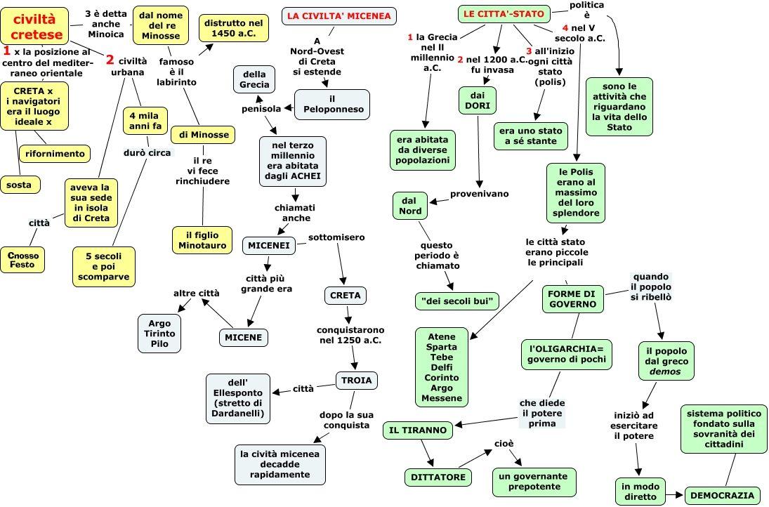 Riassunto Greci Mappa Concettuale Storia 4 Pinterest