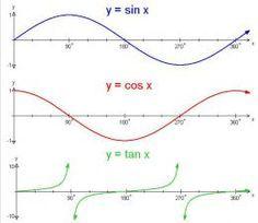 Trigonometry Graphing The Sine Cosine And Tangent Functions Trigonometry Math Methods Math