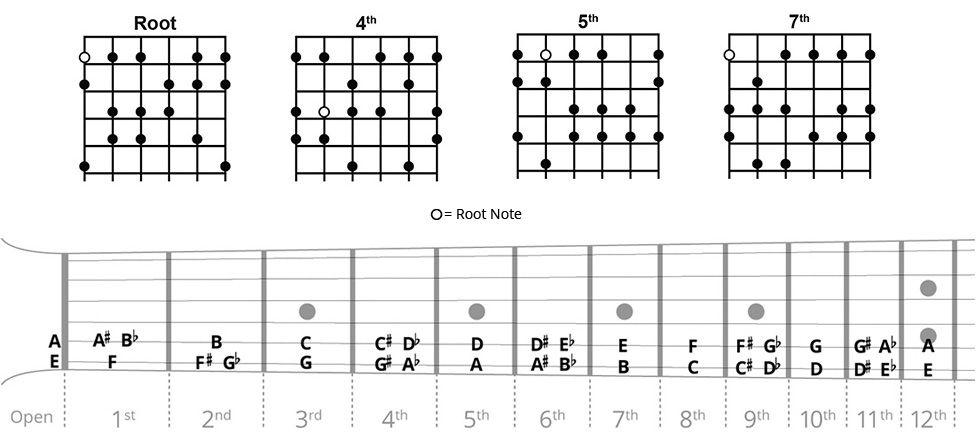 flamenco guitar scales chart guitar ukulele banjo guitar scales charts guitar scales. Black Bedroom Furniture Sets. Home Design Ideas