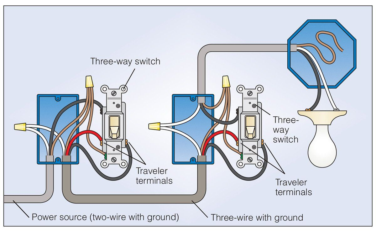 How to Wire a 3 Way Light Switch Three way switch, Home