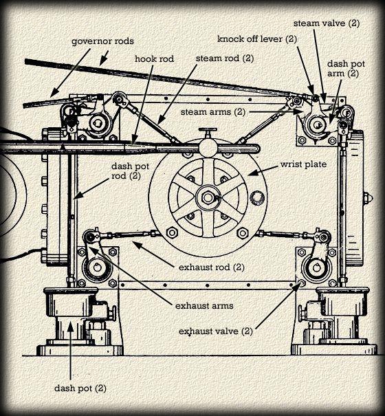 smelter tech the corliss engine copper country explorer steam rh pinterest com au