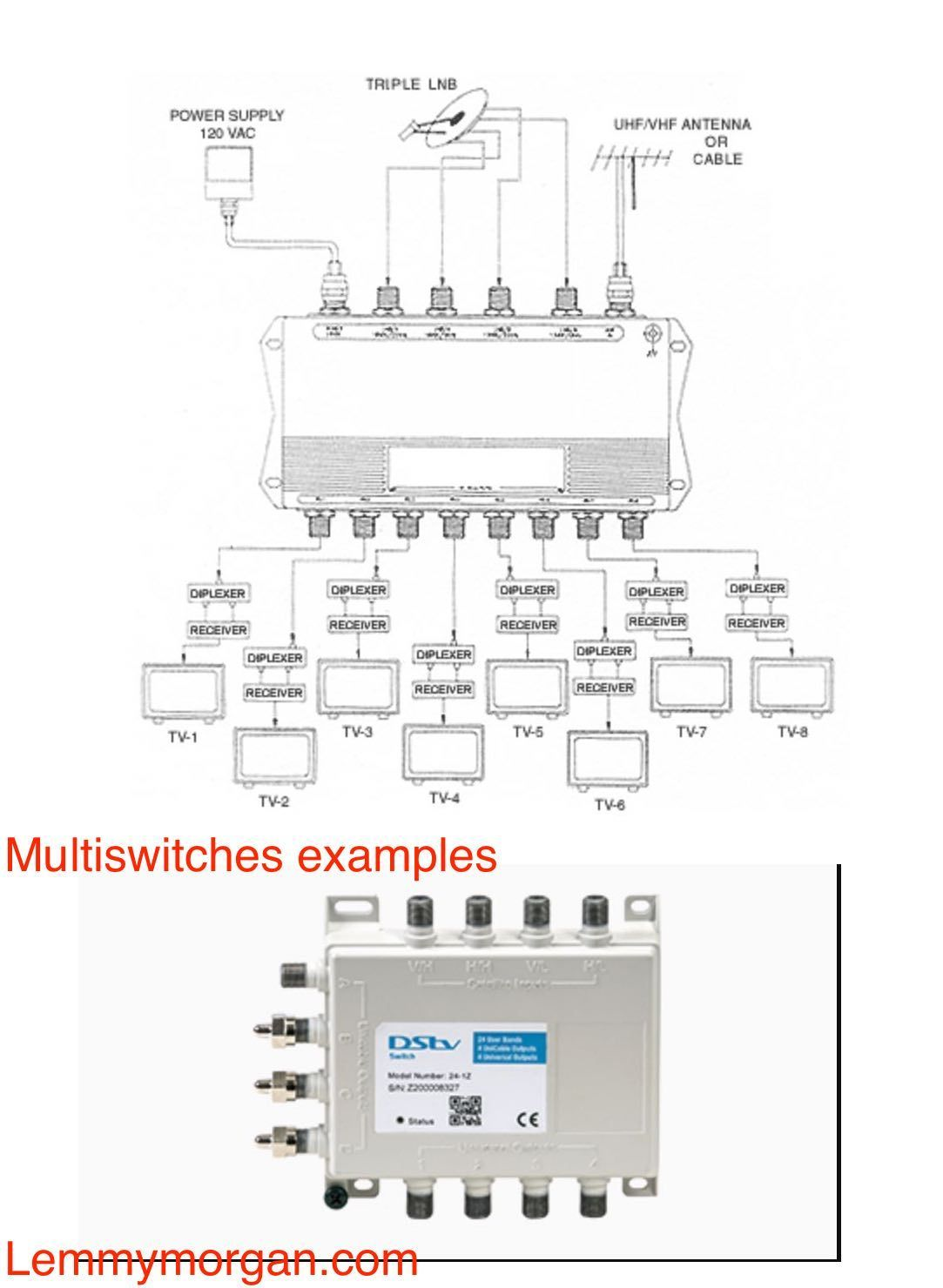 medium resolution of diseqc diplexer splitter combiner differences u0026 uses with satellite satellite tv wiring diagram