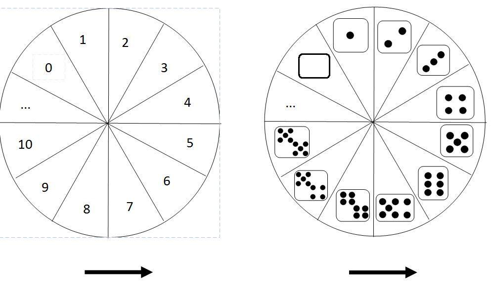 jeu de d nombrement la roue compter jusque 10 ateliers autonomes montessori pinterest. Black Bedroom Furniture Sets. Home Design Ideas