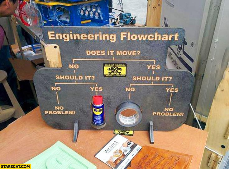 Engineering flowchart does it move wd duct tape starecat also rh pinterest