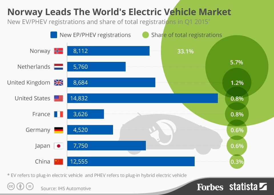 Norway Leads The World S Market For Electric Vehicles Infographic Infographic Marketing Electric Cars Electricity