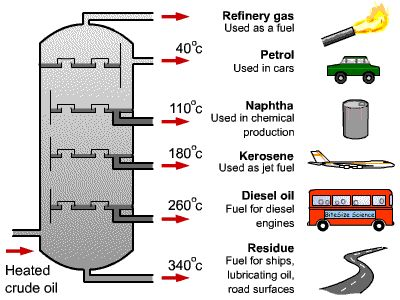 A Diagram Representing The Distillation Of Crude Oil It Shows The