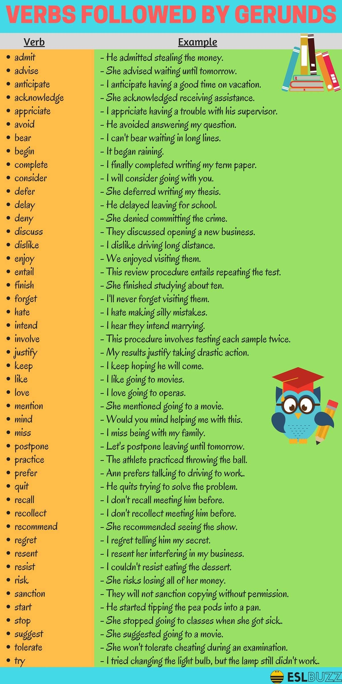 Verbs Followed by Gerunds in English | Learning | English ...