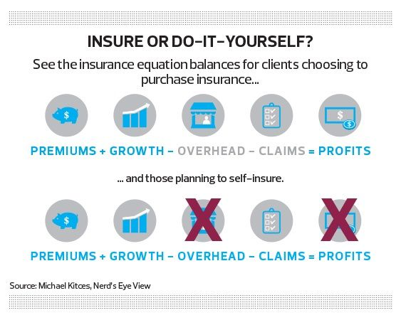 Kitces Smart Insurance Buying Rule With Images Financial Advice Financial Planning Financial Advisors