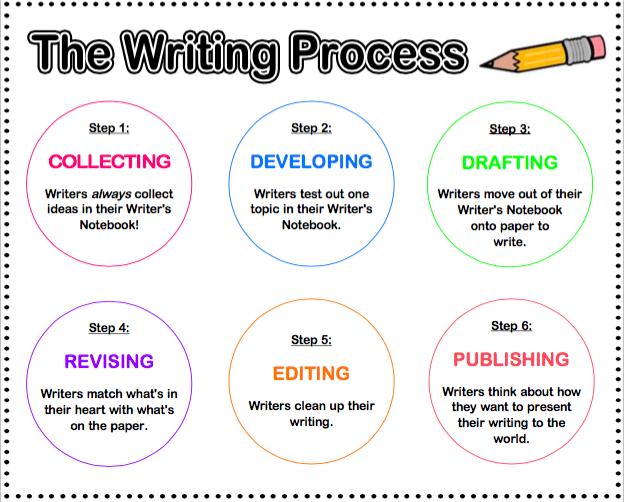 Fourth grade writing help
