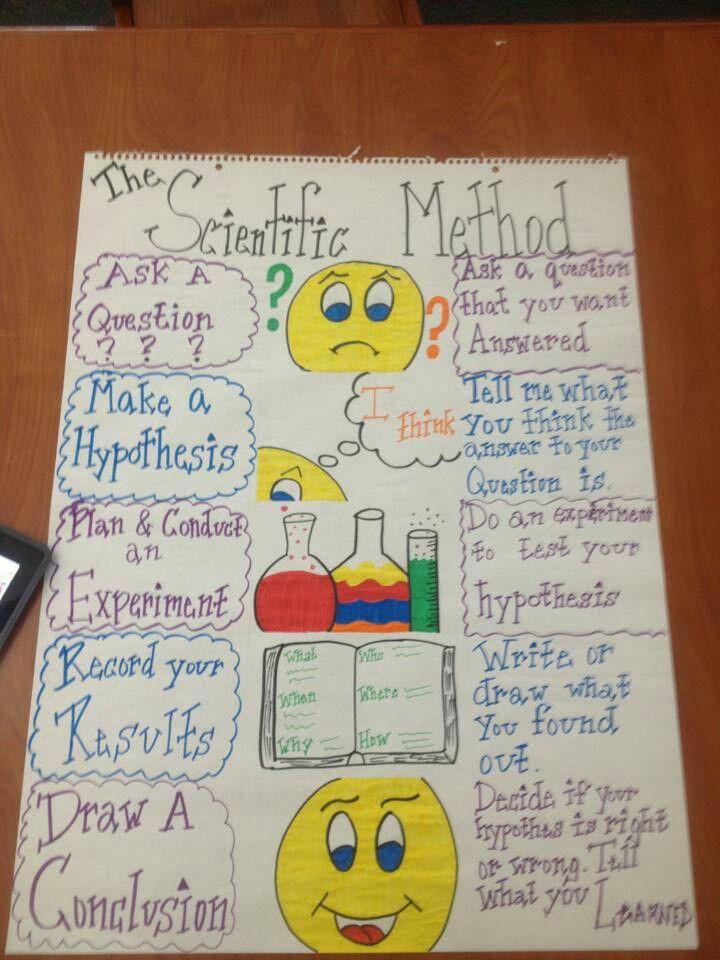 Scientific Method just for reference para la escuela Pinterest - scientific method worksheet