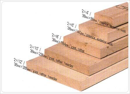 Lumber 2x4 S Dimensional Is For A Wide Variety Of