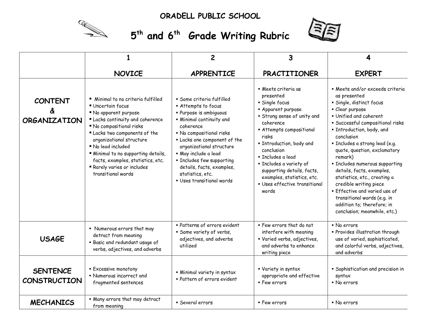 6th grade informative essay rubric