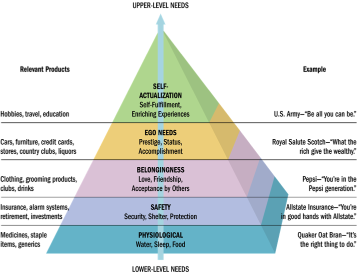 """maslows hierarchy and consumerism Maslow's hierarchy of needs is a theory in psychology proposed by abraham maslow in his 1943 paper """"a theory of human motivation"""" in psychological ."""