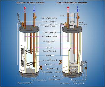 Water Heater Replacement Information Technology Water