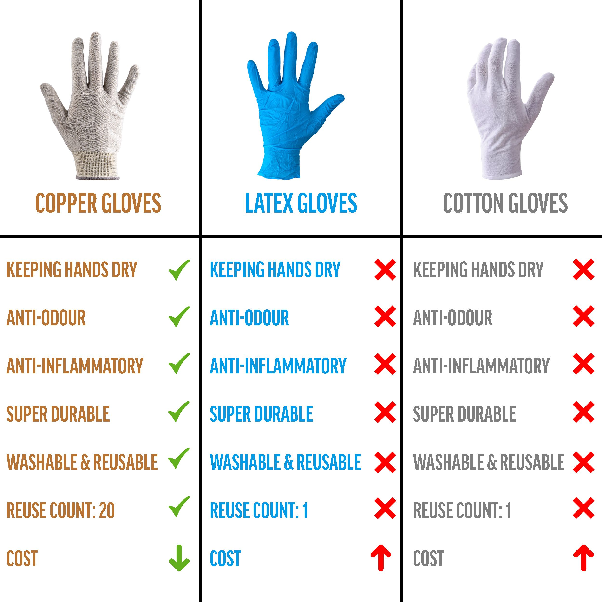 Why copper gloves better fun facts cool things to