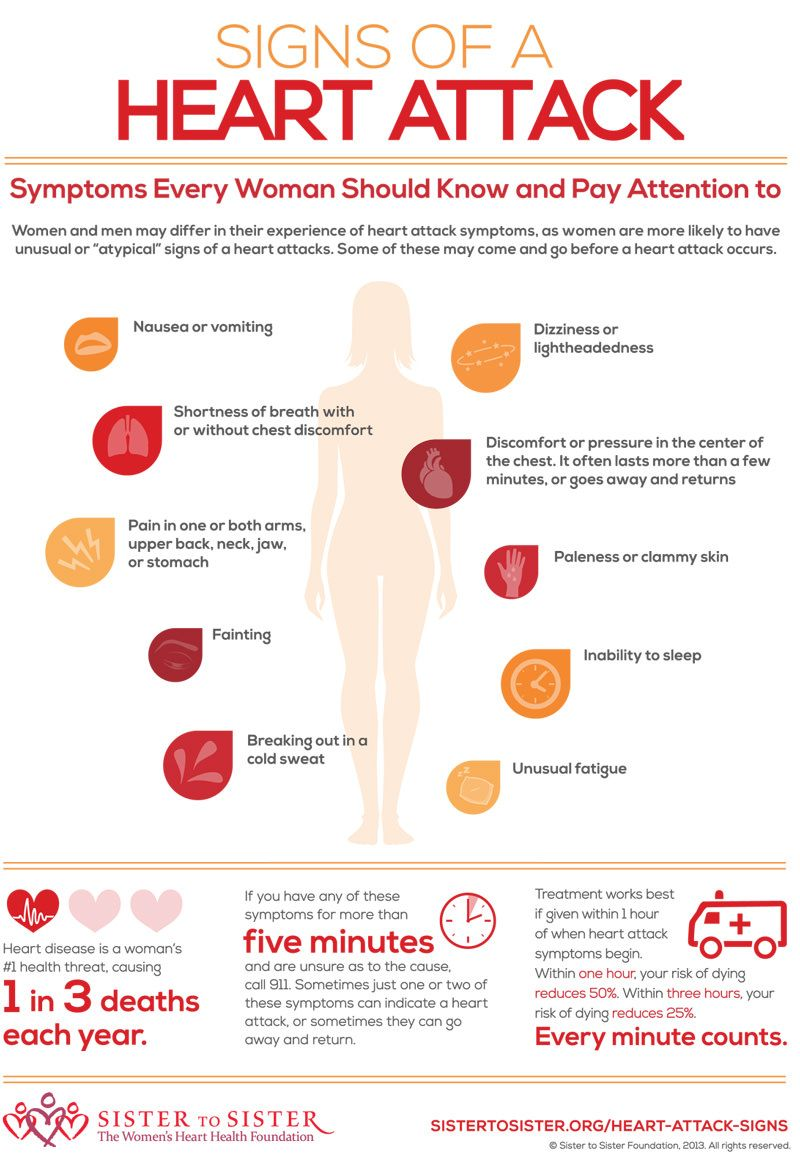 heart attack signs for women infographic | heart attack signs, Human Body