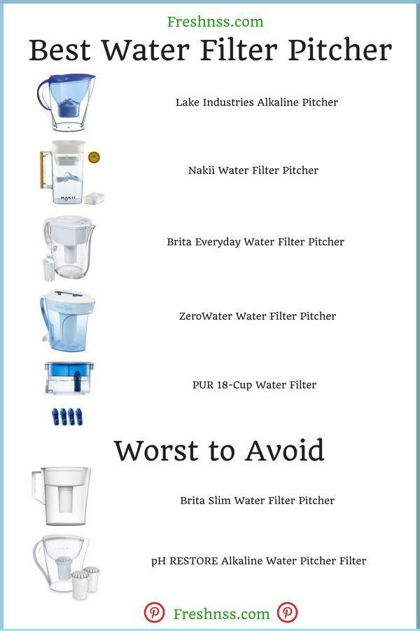 Brita water ph