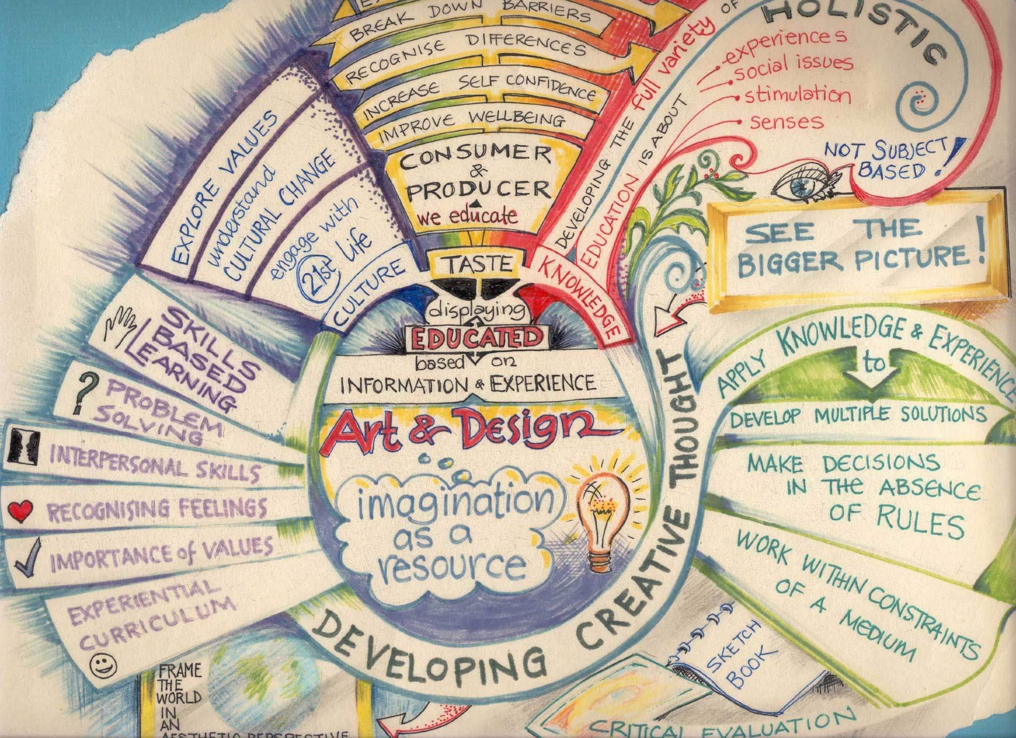 Art Mind Map Developing Creative Thought | awesome inspiration | Mind map art