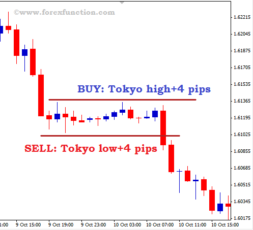 Forex intraday trading techniques