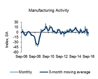 Richmond Fed Manufacturing Survey Remains In Contraction In September 2016..