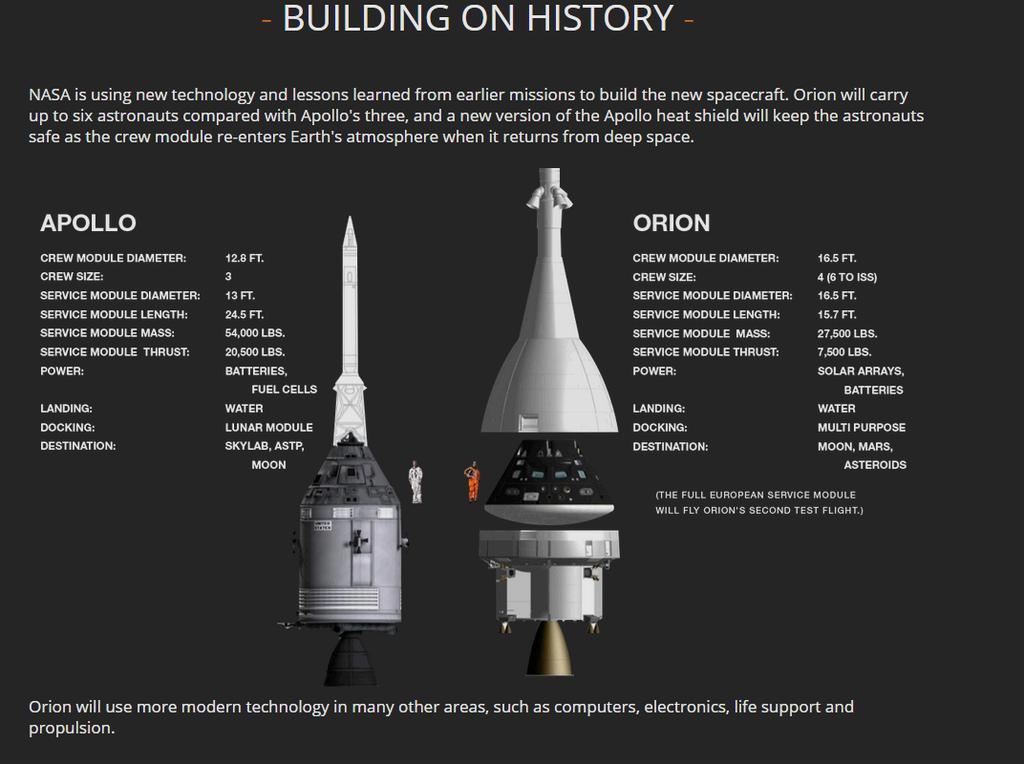 Comparativa de las cápsulas de las misiones Apolo vs Orion