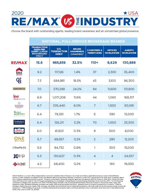REMAX vs Other Real Estate Companies
