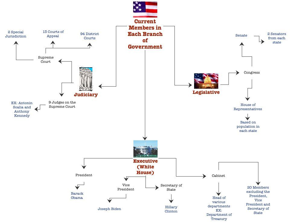 Checks and Balances Simple Diagram | diagram of US political ...