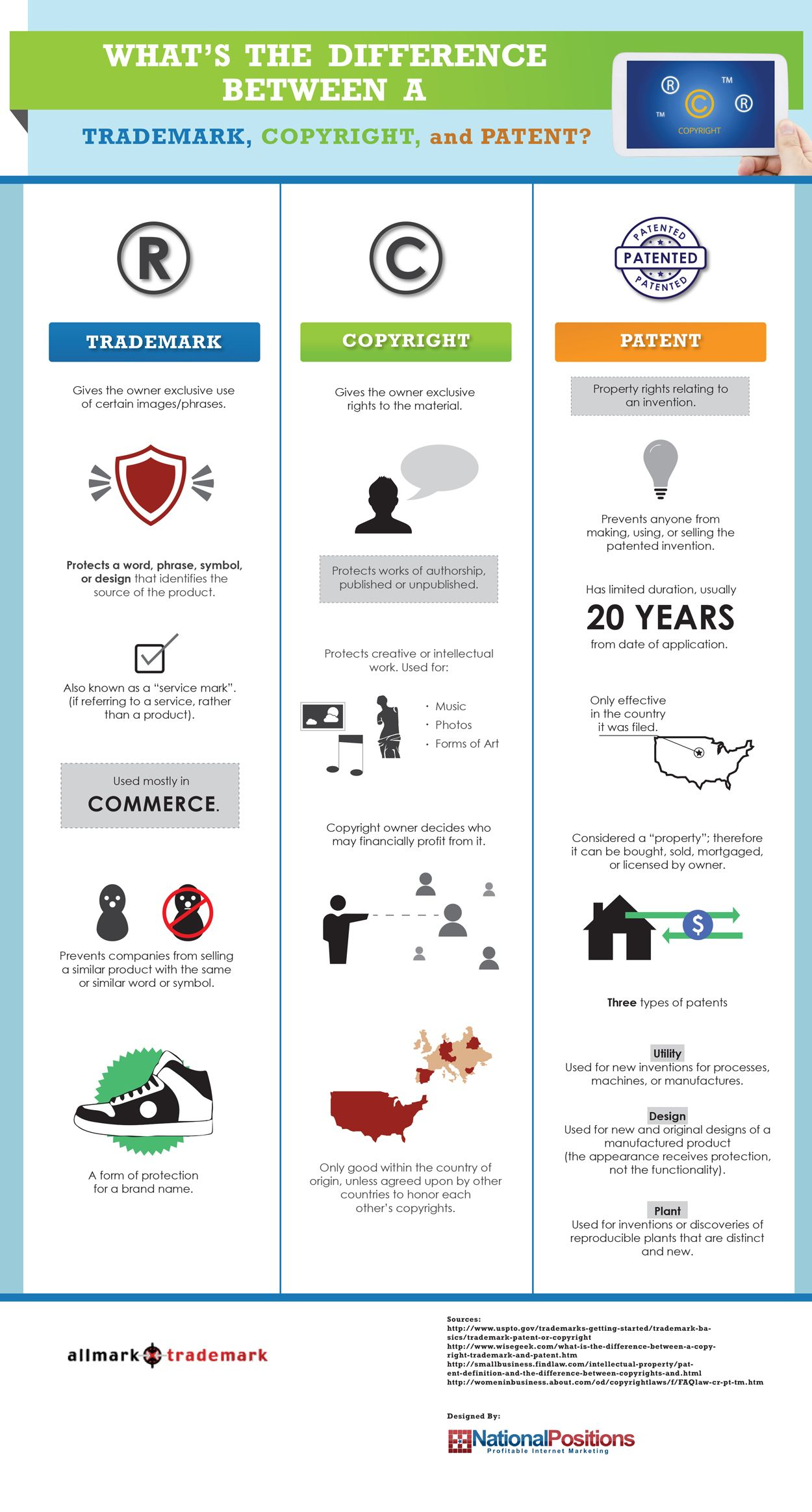 Infographic The Difference Between Trademark Copyright And Patent Intellectual Property Law Business Law Studying Law